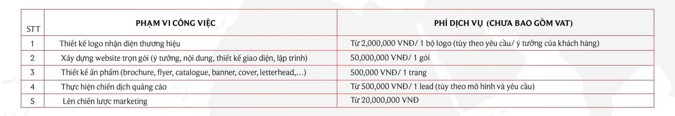 Bảng giá trong Marketing nhượng quyền