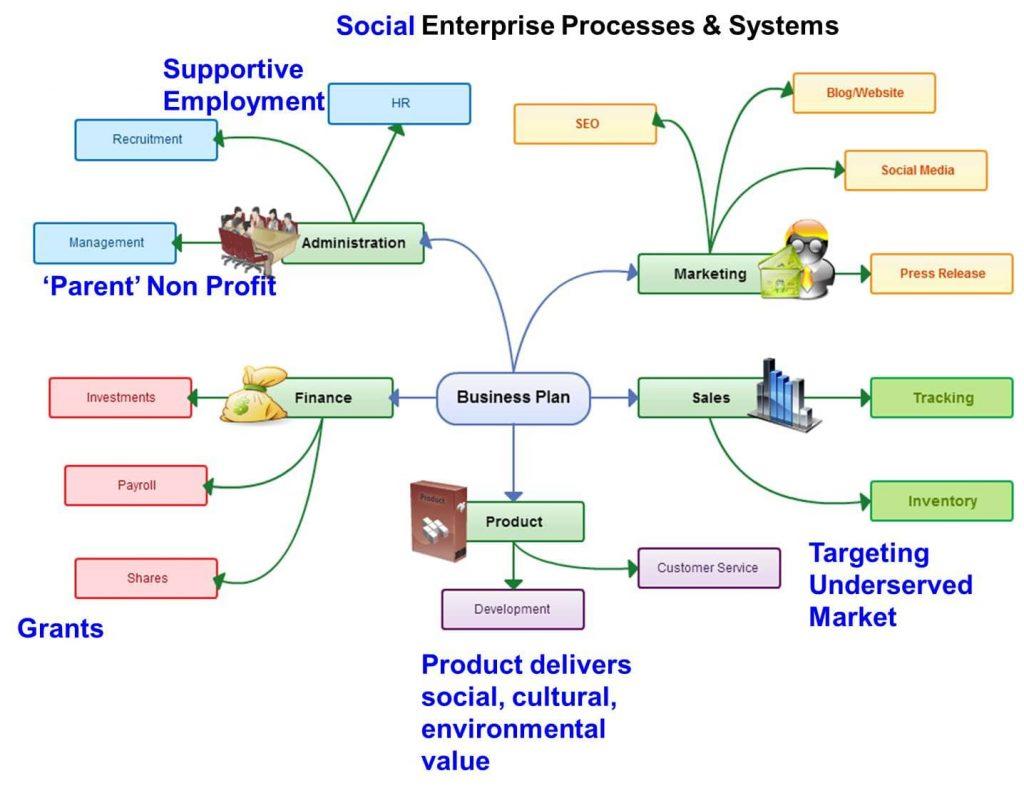 Xây dựng hệ thống kinh doanh